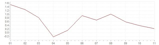 Graphik - Inflation harmonisé Suède 2020 (IPCH)