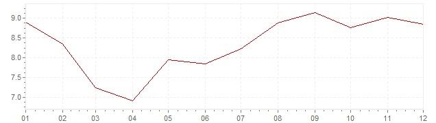 Chart - harmonised inflation Slovenia 1997 (HICP)