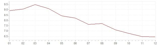 Grafiek - geharmoniseerde inflatie Slovenië 1998 (HICP)