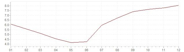 Chart - harmonised inflation Slovenia 1999 (HICP)