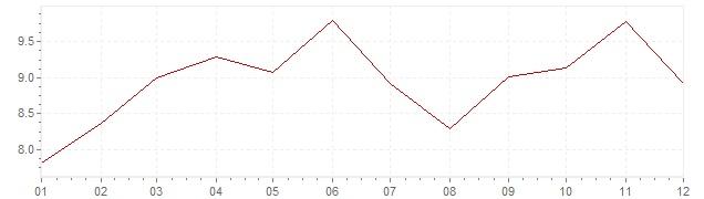 Grafiek - geharmoniseerde inflatie Slovenië 2000 (HICP)
