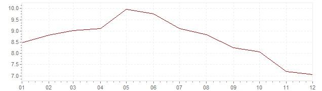 Grafico - inflazione armonizzata Slovenia 2001 (HICP)