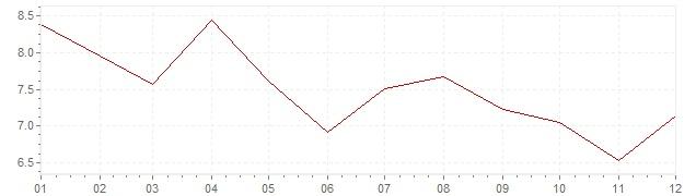 Grafiek - geharmoniseerde inflatie Slovenië 2002 (HICP)