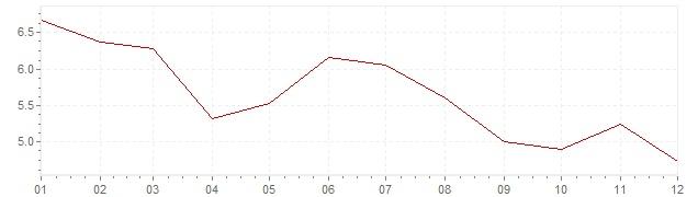 Chart - harmonised inflation Slovenia 2003 (HICP)