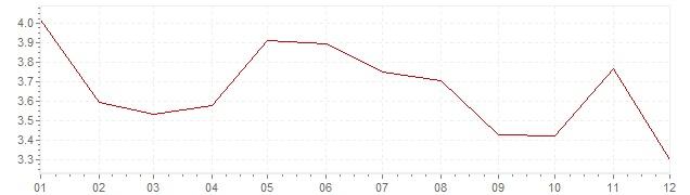 Graphik - harmonisierte Inflation Slowenien 2004 (HVPI)