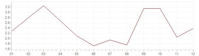 Grafico - inflazione armonizzata Slovenia 2005 (HICP)