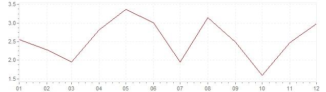 Grafiek - geharmoniseerde inflatie Slovenië 2006 (HICP)