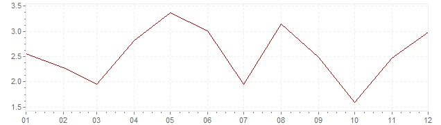 Chart - harmonised inflation Slovenia 2006 (HICP)