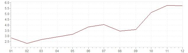 Chart - harmonised inflation Slovenia 2007 (HICP)