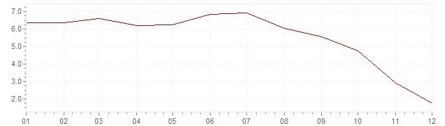 Graphik - harmonisierte Inflation Slowenien 2008 (HVPI)