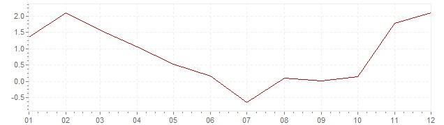 Chart - harmonised inflation Slovenia 2009 (HICP)