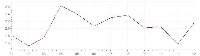 Chart - harmonised inflation Slovenia 2010 (HICP)