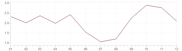 Gráfico – inflação harmonizada na Eslovénia em 2011 (IHPC)