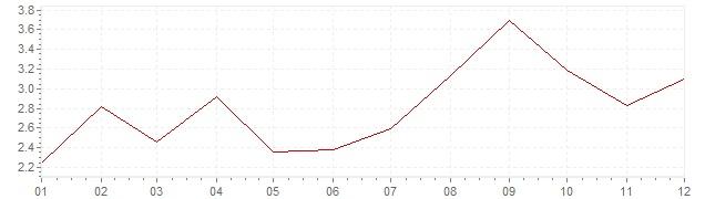 Graphik - harmonisierte Inflation Slowenien 2012 (HVPI)