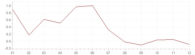 Grafico - inflazione armonizzata Slovenia 2014 (HICP)