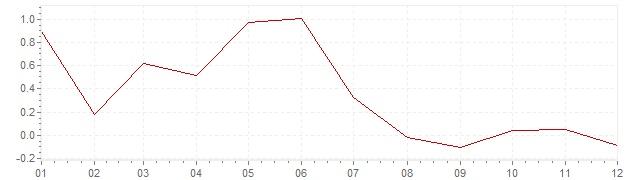 Chart - harmonised inflation Slovenia 2014 (HICP)