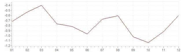 Chart - harmonised inflation Slovenia 2015 (HICP)