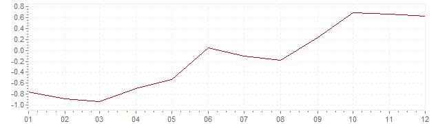 Grafico - inflazione armonizzata Slovenia 2016 (HICP)
