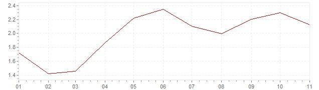 Grafiek - geharmoniseerde inflatie Slovenië 2018 (HICP)