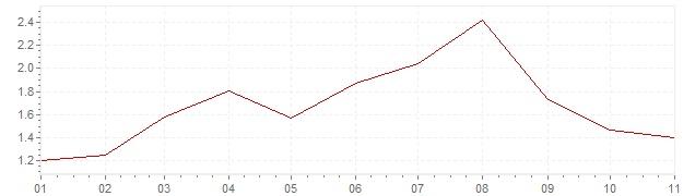 Grafico - inflazione armonizzata Slovenia 2019 (HICP)
