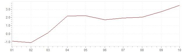 Grafico - inflazione armonizzata Slovenia 2021 (HICP)