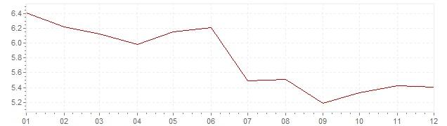 Grafiek - geharmoniseerde inflatie Slowakije 1996 (HICP)
