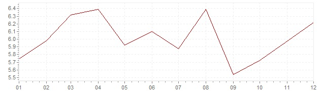 Grafiek - geharmoniseerde inflatie Slowakije 1997 (HICP)