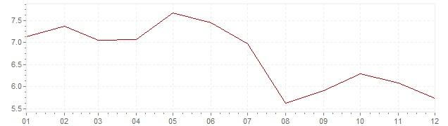 Grafiek - geharmoniseerde inflatie Slowakije 1998 (HICP)