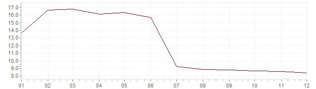 Graphik - Inflation harmonisé Slovaquie 2000 (IPCH)
