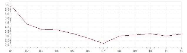 Graphik - harmonisierte Inflation Slowakei 2002 (HVPI)