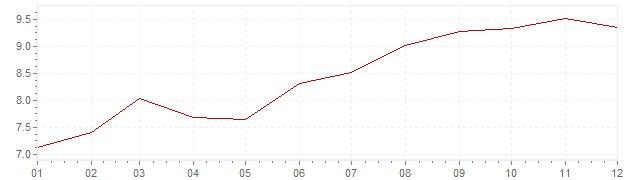 Grafiek - geharmoniseerde inflatie Slowakije 2003 (HICP)