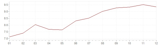 Graphik - harmonisierte Inflation Slowakei 2003 (HVPI)