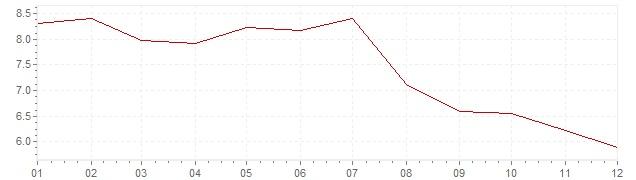 Chart - harmonised inflation Slovakia 2004 (HICP)