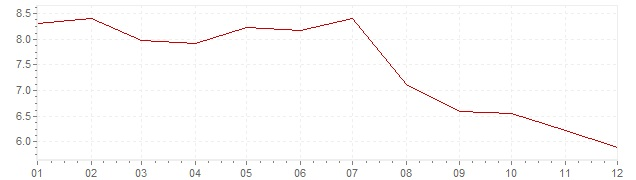 Graphik - Inflation harmonisé Slovaquie 2004 (IPCH)