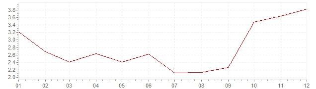 Grafiek - geharmoniseerde inflatie Slowakije 2005 (HICP)