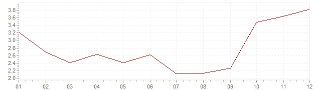 Graphik - harmonisierte Inflation Slowakei 2005 (HVPI)