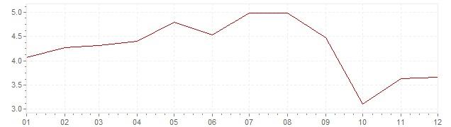 Graphik - Inflation harmonisé Slovaquie 2006 (IPCH)