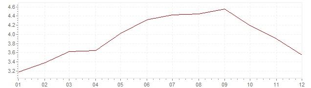 Chart - harmonised inflation Slovakia 2008 (HICP)