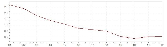Chart - harmonised inflation Slovakia 2009 (HICP)