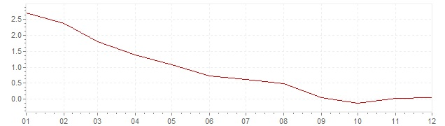 Graphik - harmonisierte Inflation Slowakei 2009 (HVPI)