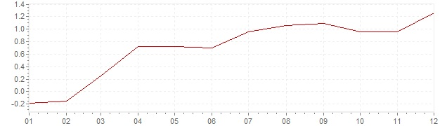 Graphik - harmonisierte Inflation Slowakei 2010 (HVPI)