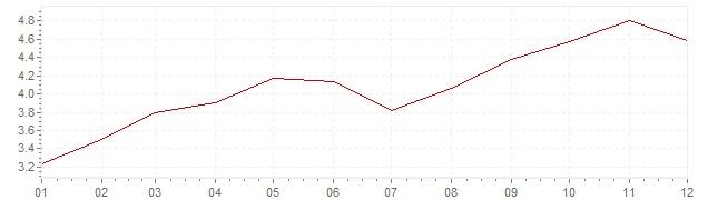 Chart - harmonised inflation Slovakia 2011 (HICP)