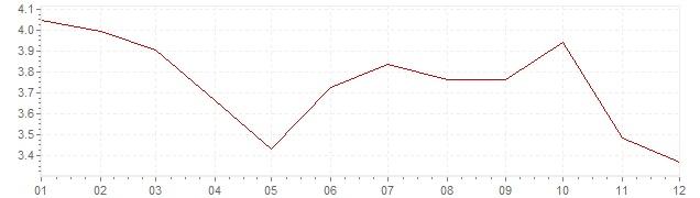 Grafico - inflazione armonizzata Repubblica Slovacca 2012 (HICP)