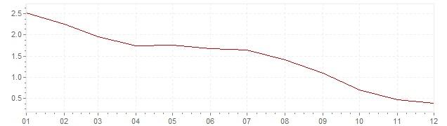 Chart - harmonised inflation Slovakia 2013 (HICP)