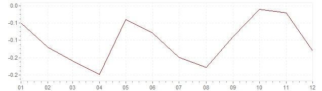Grafiek - geharmoniseerde inflatie Slowakije 2014 (HICP)