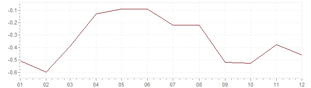 Graphik - harmonisierte Inflation Slowakei 2015 (HVPI)