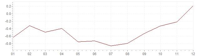Chart - harmonised inflation Slovakia 2016 (HICP)