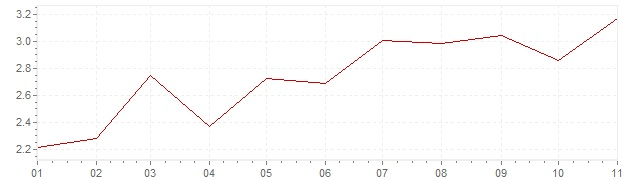 Grafico - inflazione armonizzata Repubblica Slovacca 2019 (HICP)