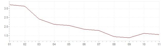 Grafico - inflazione armonizzata Repubblica Slovacca 2020 (HICP)
