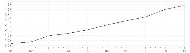 Grafico - inflazione armonizzata Repubblica Slovacca 2021 (HICP)